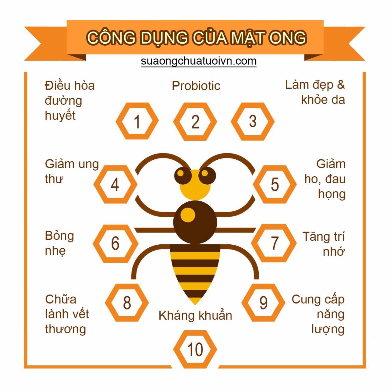 Những công dụng chính của mật ong.