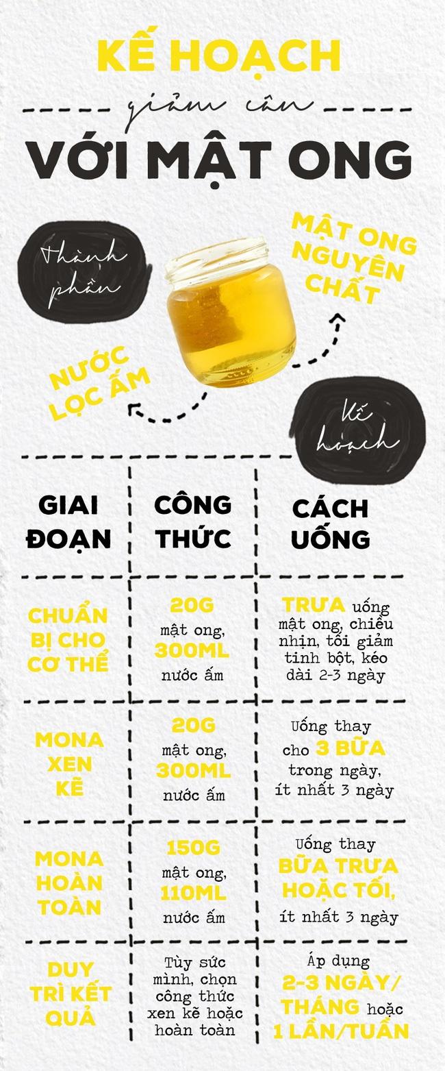 Mona: Cách giảm cân bẳng mật ong cực xịn của người Nhật 3